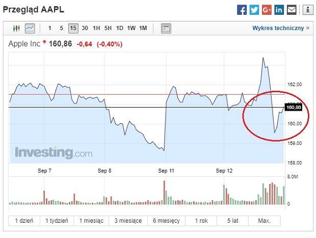 Apple giełda