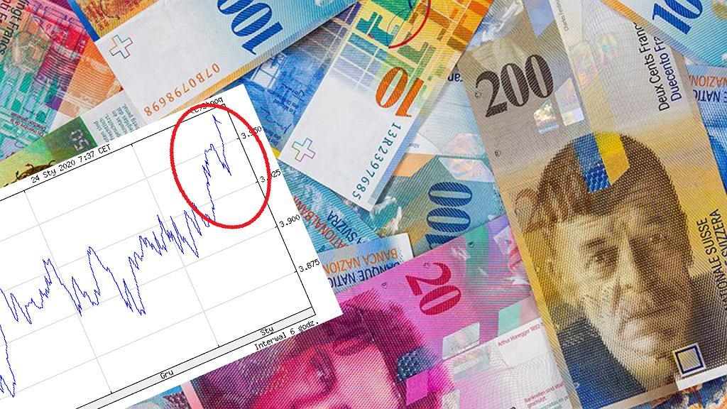 Kurs franka szwajcarskiego jest najwyższy od trzech miesięcy