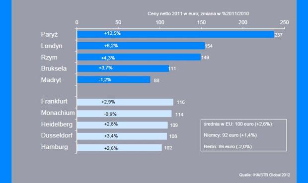 Średnie ceny pokoju dwuosobowego w hotelu w niemieckich i europejskich miastach w 2011.