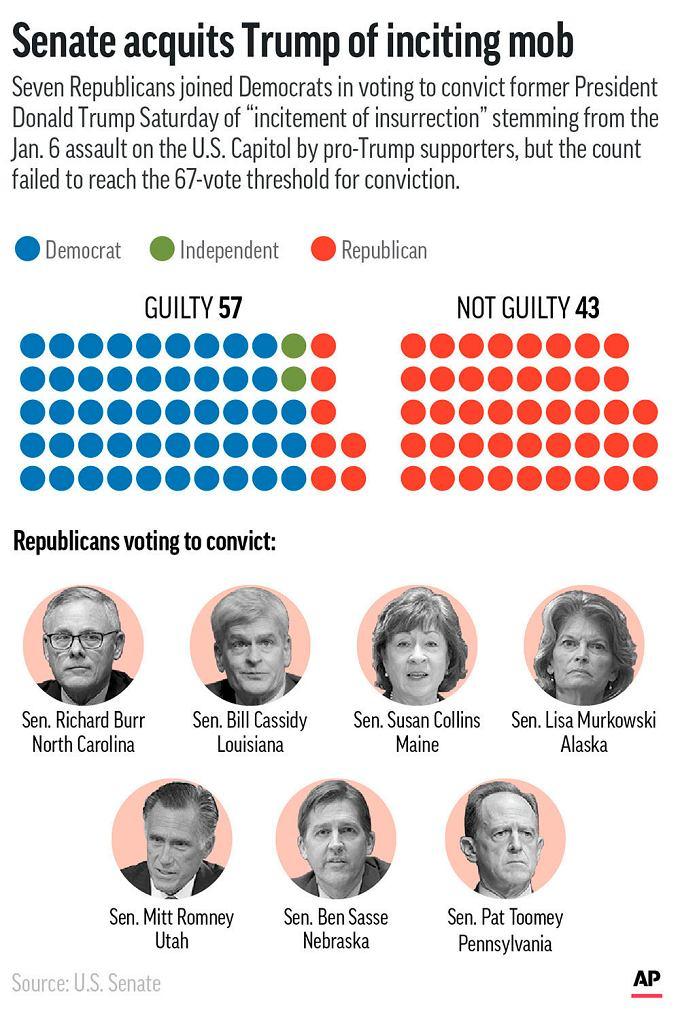 Głosowanie na impeachmentem