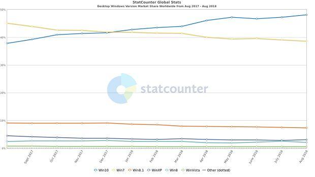 Wersje Windows według StatCounter