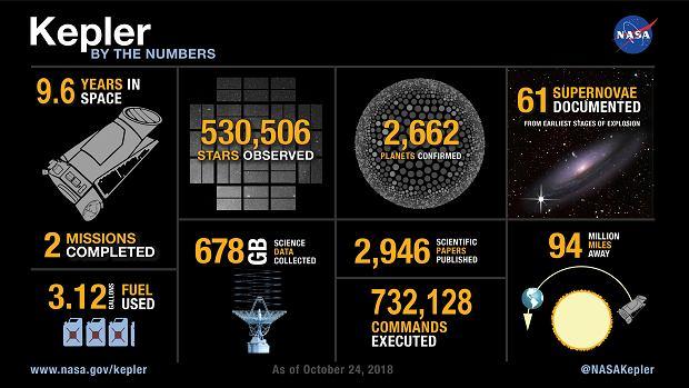 Kosmiczny Teleskop Keplera w liczbach