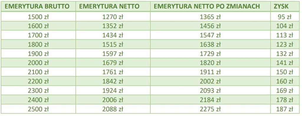 Tabela emerytur, źródło obliczeń: money.pl