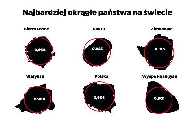 Najbardziej okrągłe kraje na świecie - TOP 6