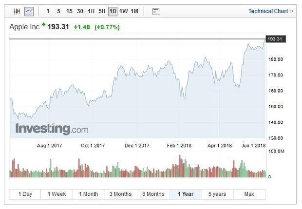 Notowania Apple, wykres roczny