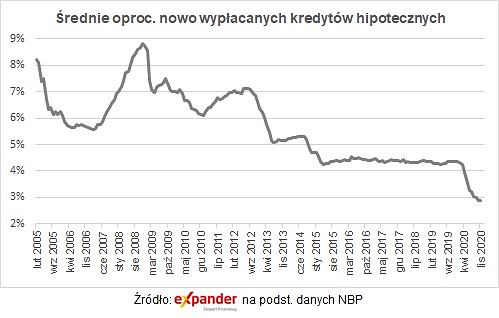 Oprocentowanie kredytów hipotecznych w Polsce.