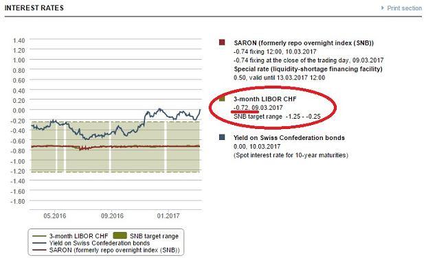 Stopy procentowe na szwajcarskim rynku międzybankowym pozostają mocno ujemne