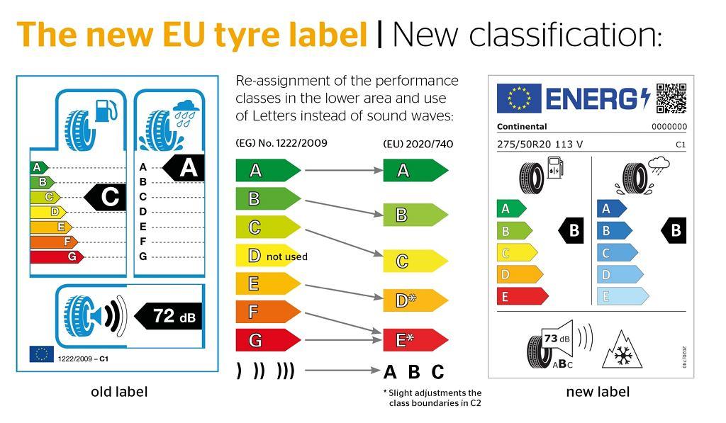 Nowa etykieta unijna dla opon