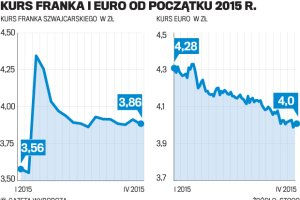 Polacy manifestują przeciwko bankom. Czy naprawdę tylko one są winne?
