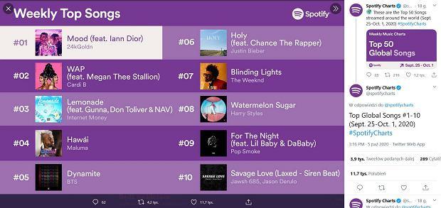 Najlepsze piosenki w serwisie Spotify