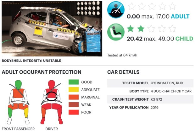 Hyundai Eon testy zderzeniowe Global NCAP