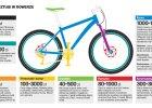 Ile warto wydać na rower? I jaki kupić? [Pieniądze Ekstra]