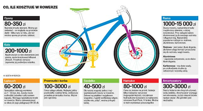 f8125060550422 Ile warto wydać na rower? I jaki kupić? [Pieniądze Ekstra]