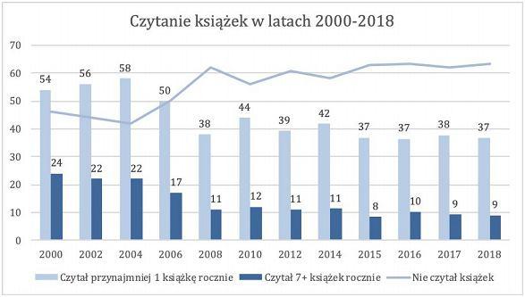 Wykres 1. Deklaracje dotyczące czytania książek w ciągu 12 miesięcy poprzedzających badanie w latach 2000-2018