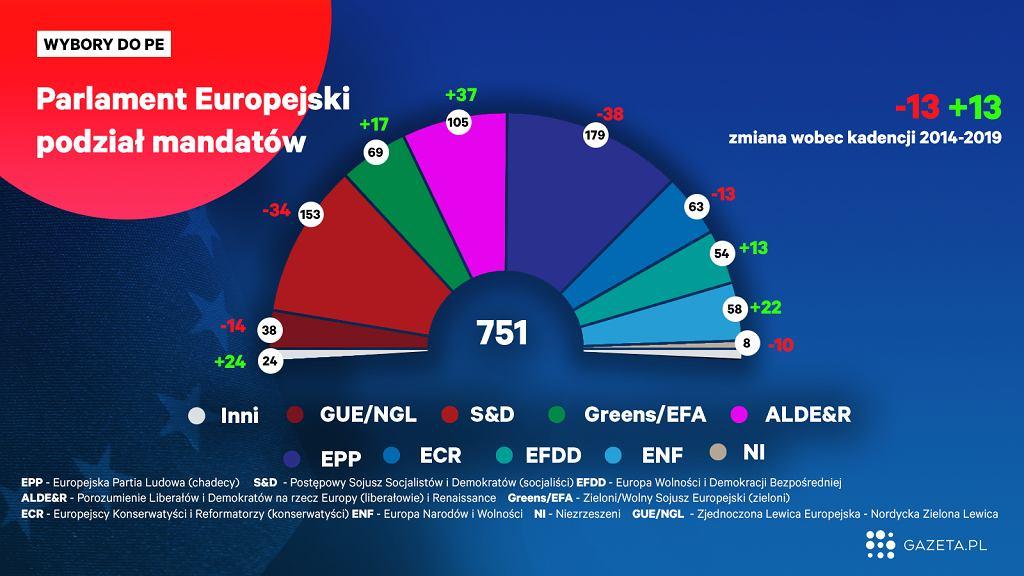 Układ sił w kadencji parlamentu Europejskiego 2019-24