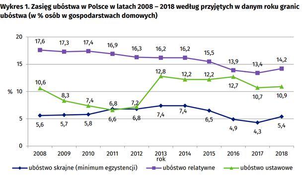 Zasięg ubóstwa w Polsce w latach 2008 - 2018