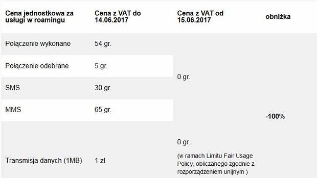 Nowy cennik opłat roamingowych Orange w UE