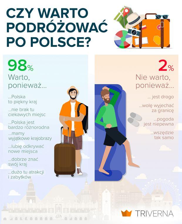 Czy warto podróżować po Polsce?