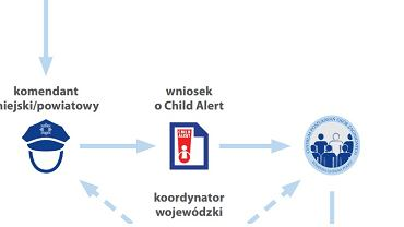Schemat działania systemu Child Alert