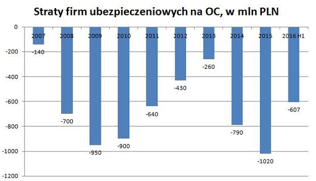 Straty na OC w branży ubezpieczeniowej
