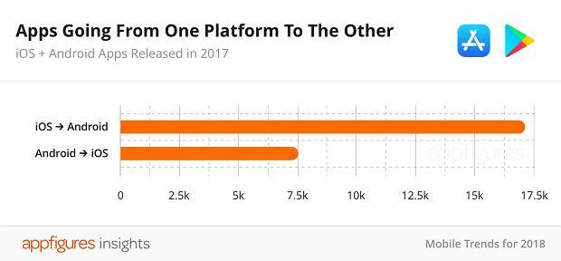 Liczba aplikacji w App Store spadła po raz pierwszy w historii. Google Play poza zasięgiem