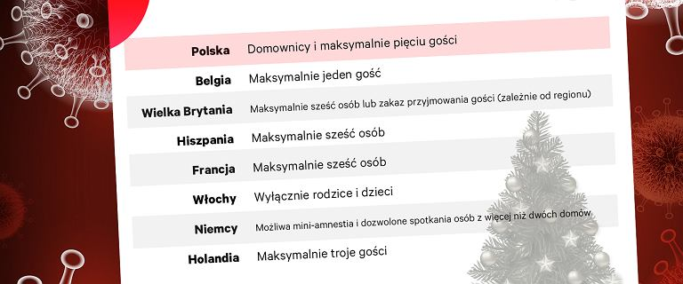 W Polsce święta do pięciorga gości. W Europie pomysły są nieco inne