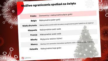 W Polsce święta do pięciorga gości. W Europie pomysły są nieco inne [WYKRES DNIA]