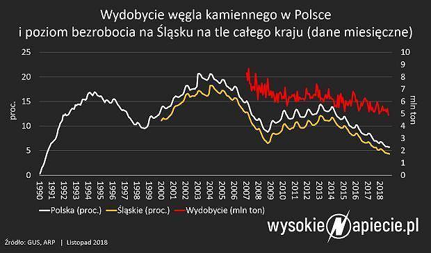 Wydobycie węgla kamiennego w Polsce w latach 1990-2018
