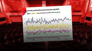 Badania CBOS-u pokazują, że wyjście z trzeciej fali pandemii wyraźnie poprawiło nastroje społeczne
