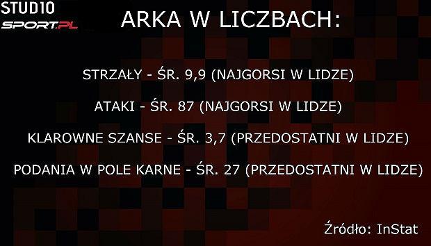 Arka Gdynia w liczbach