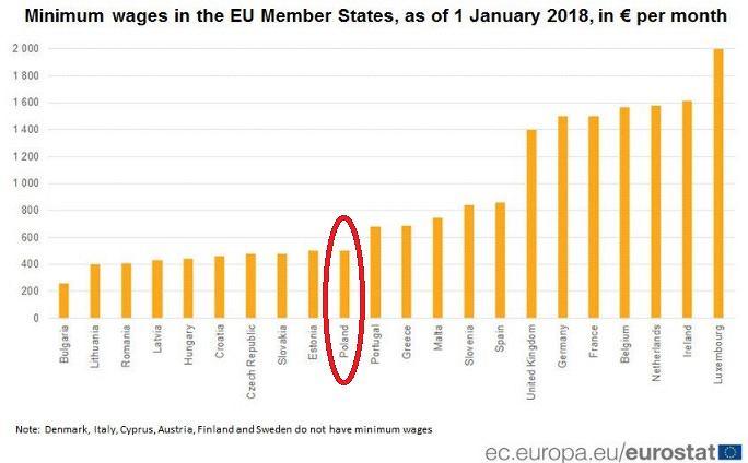 Płaca minimalna w krajach Unii Europejskiej w 2018 roku