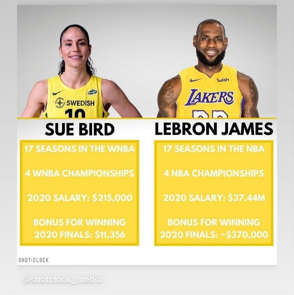 Zarobki Sue Bird i LeBrona Jamesa