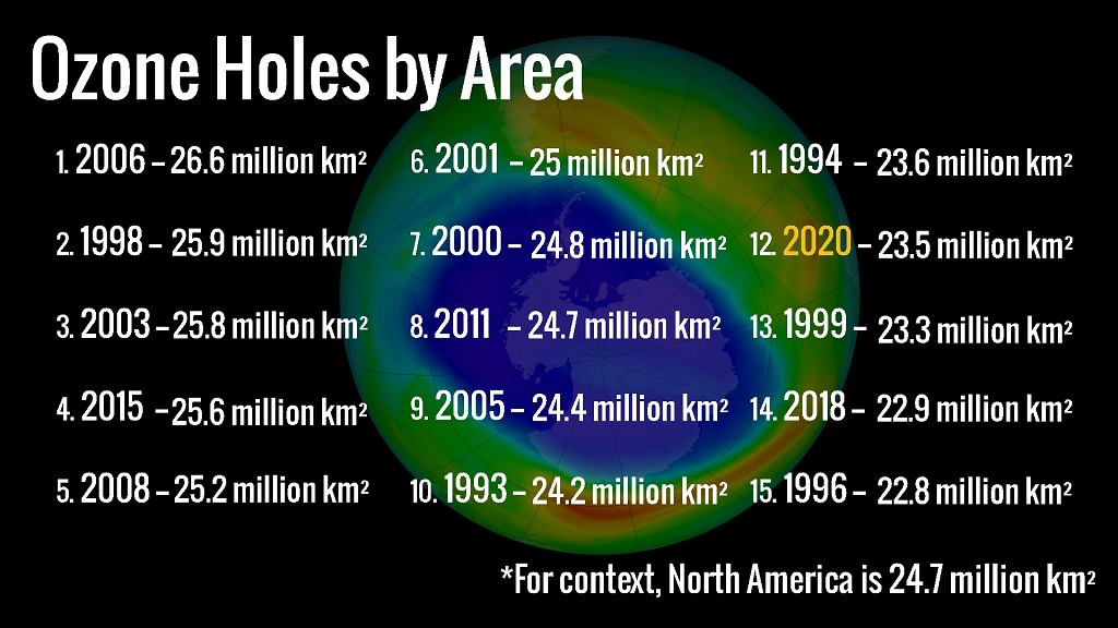 Dziura ozonowa nad Antarktyką - rekordy wg NASA