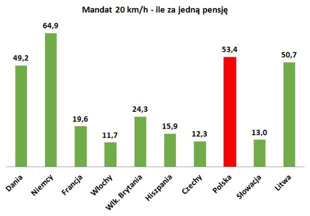 Ile mandatów za przekroczenie o 20 km/h opłacimy z jednej pensji
