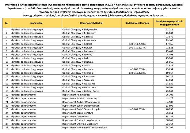 Zarobki ujawnione przez NBP