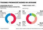 Polski biznes boi się Rosji, firmy pilnie poszukują nowych rynków