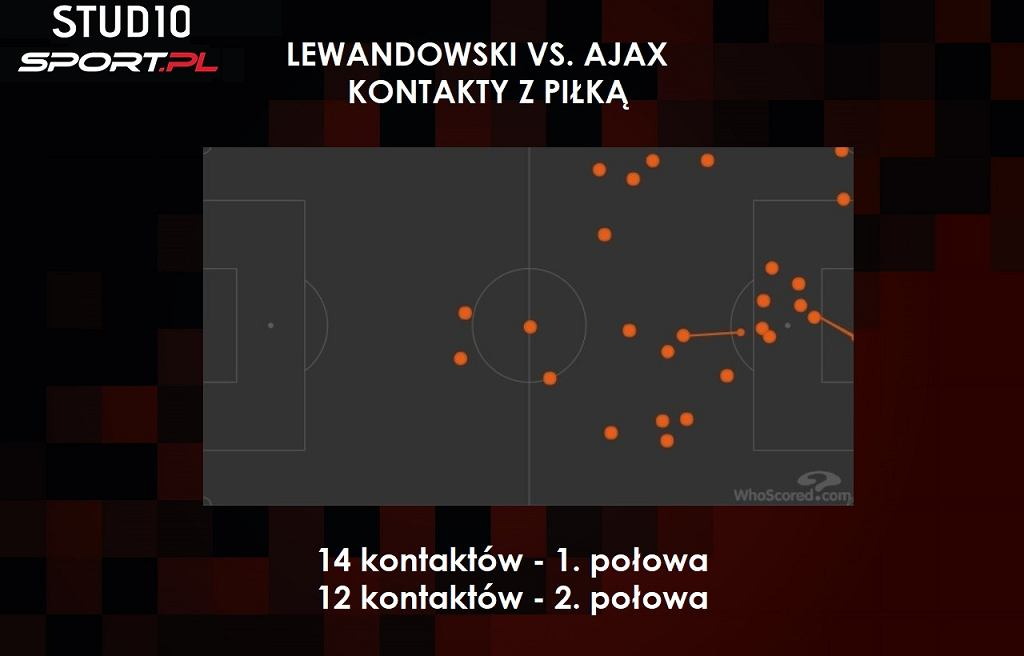 Lewandowski heatmapa