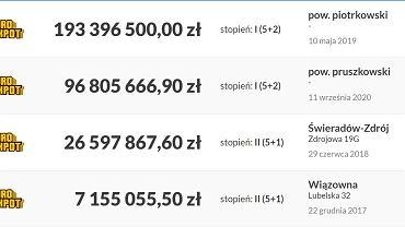 Najwyższe wygrane w Eurojackpot