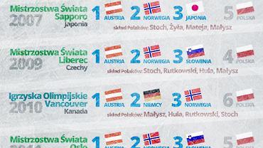 Polska w konkursach drużynowych w skokach
