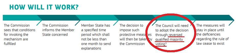 Komisja Europejska chce, aby decyzję o blokadzie dostępu do funduszy unijnych podejmowano większością gosów