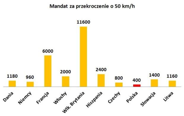 Przekroczenie dopuszczalnej prędkości o 50 km/h