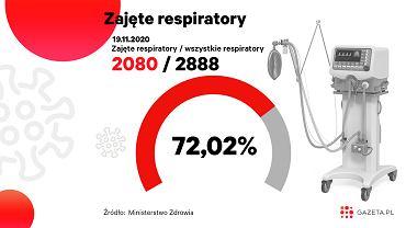 """Koronawirus. Zajętych jest 2080 respiratorów """"covidowych"""" [MONITORUJEMY SYTUACJĘ]"""