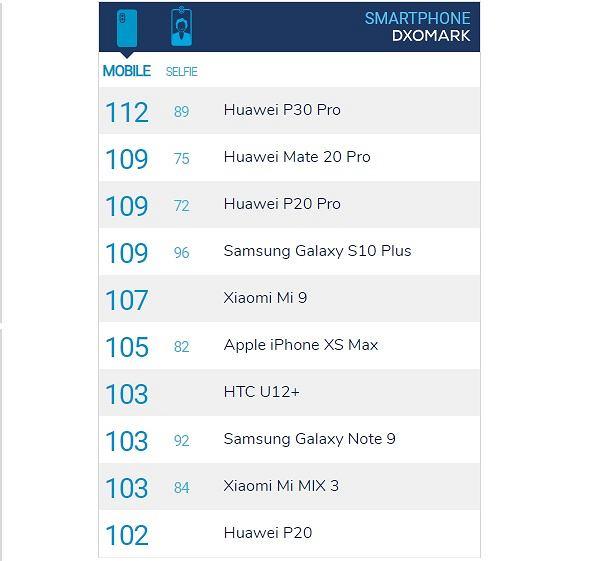 Ranking smartfonów w DxOMark