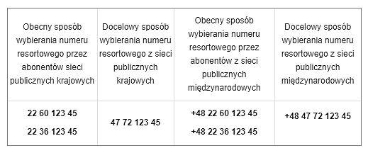 Przykład wykonywania połączenia na wybrany numer resortowy 123 24 w strefie Warszawy z sieci publicznych: