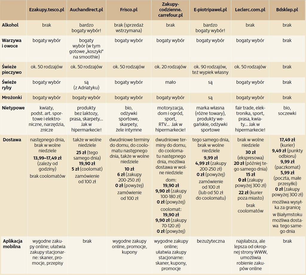 PORÓWNANIE OFERTY 7 NAJBARDZIEJ POPULARNYCH E-SKLEPÓW SPOŻYWCZYCH