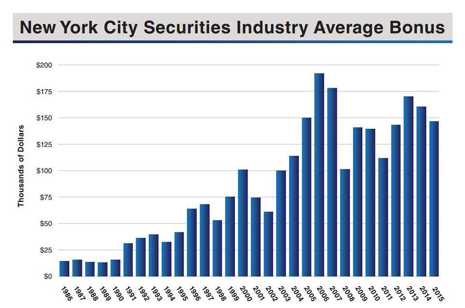 Premie na Wall Street z ostatnich 20 lat