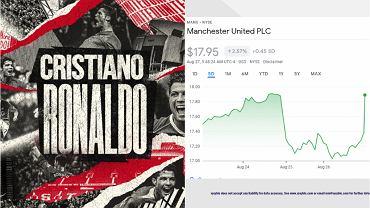 Giełda reaguje na transfer Ronaldo