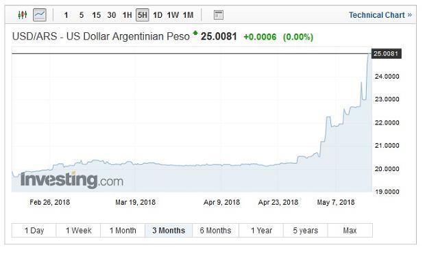 Notowania amerykańskiego dolara wobec argentyńskiego peso