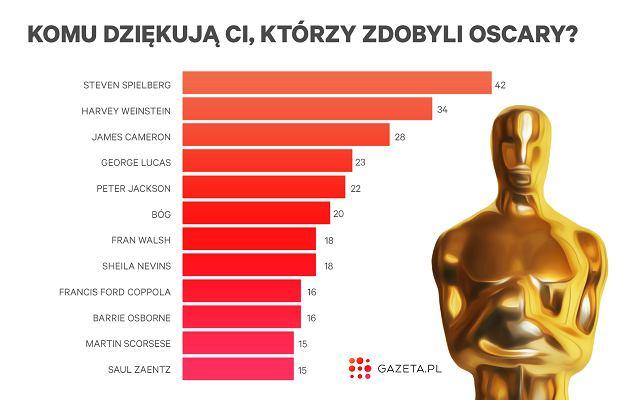 Oscarowe podziękowania