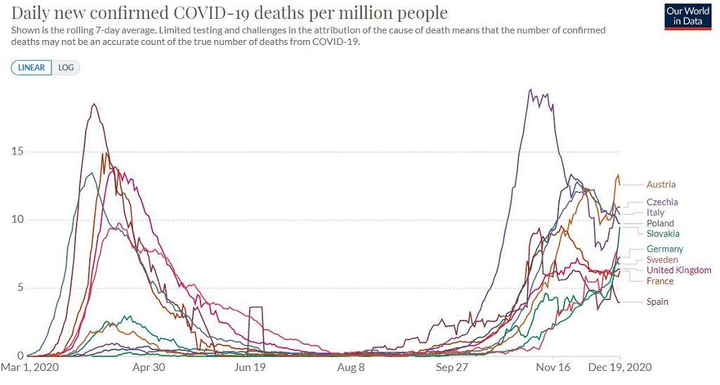 Dzienna liczba zgonów spowodowanych COVID-19 na milion mieszkańców (średnia tygodniowa)